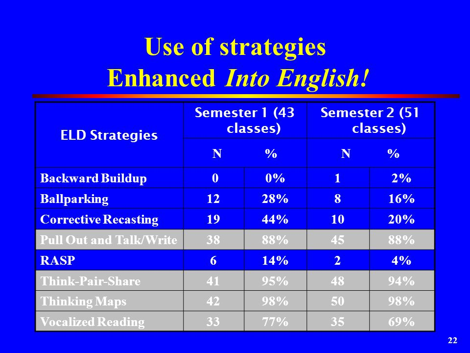 22 Use of strategies Enhanced Into English.