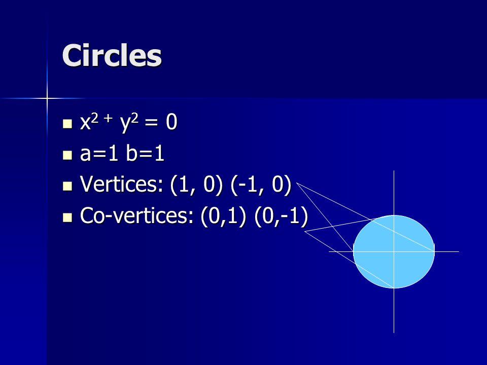 Elipses x 2 /16 + y 2 /4 =0 x 2 /16 + y 2 /4 =0 A 2 = 16A = +/-4 A 2 = 16A = +/-4 B 2 = 4B = +/-2 B 2 = 4B = +/-2 Vertices: (+/-4,0) Vertices: (+/-4,0) Co-vertices: (0, +/-2) Co-vertices: (0, +/-2)