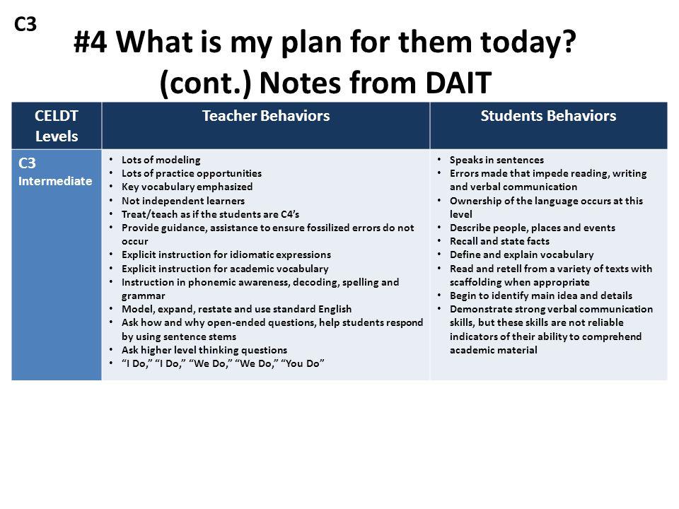 CELDT Levels Teacher BehaviorsStudents Behaviors C3 Intermediate Lots of modeling Lots of practice opportunities Key vocabulary emphasized Not indepen