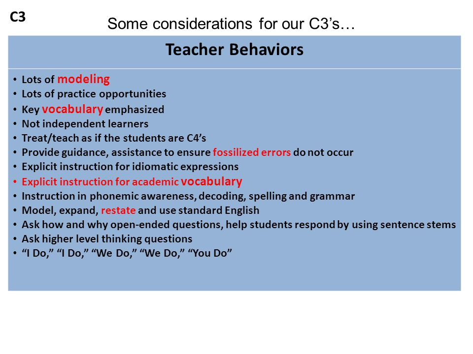 Teacher Behaviors Lots of modeling Lots of practice opportunities Key vocabulary emphasized Not independent learners Treat/teach as if the students ar
