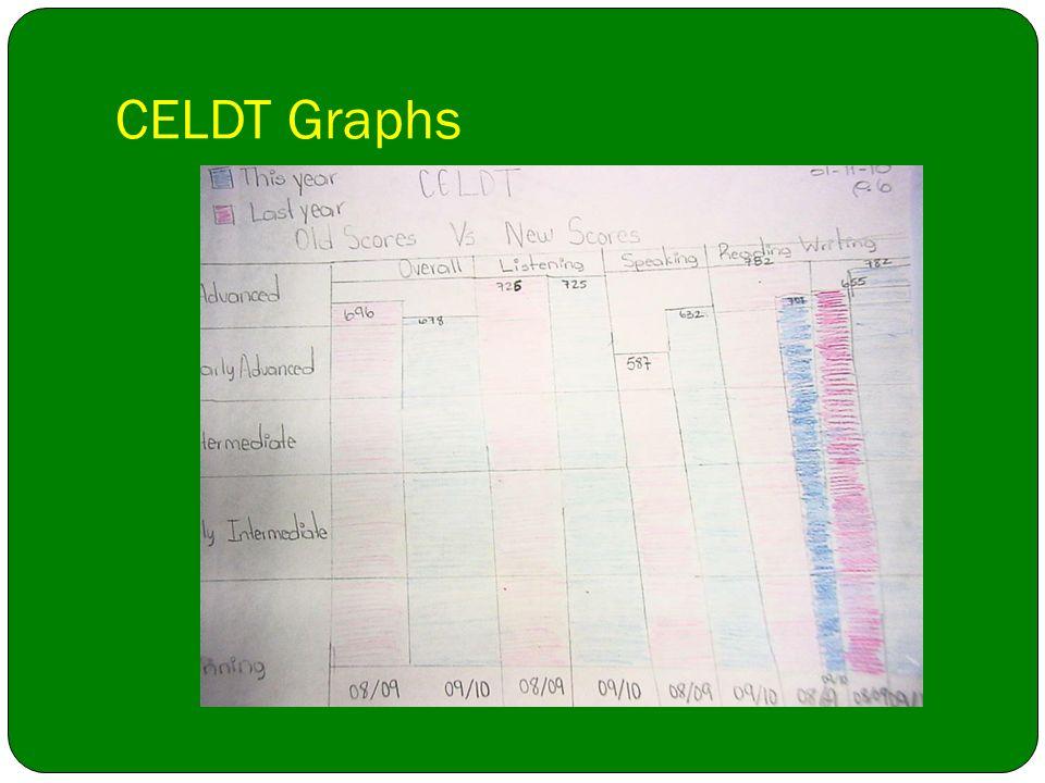 CELDT Graphs