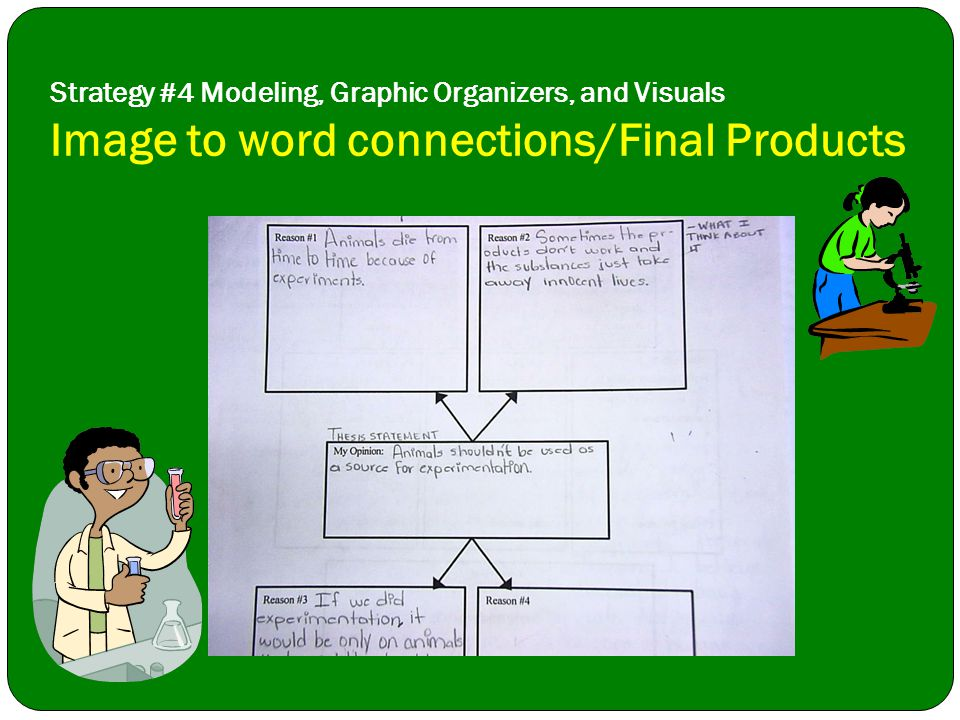 Strategy #4 Modeling, Graphic Organizers, and Visuals Image to word connections/Final Products