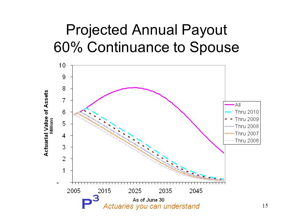 P 3 Actuaries you can understand 15 Projected Annual Payout 60% Continuance to Spouse