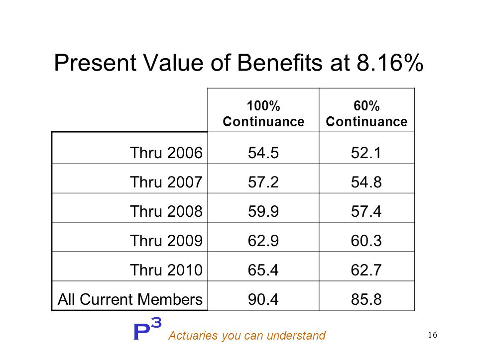 P 3 Actuaries you can understand 16 Present Value of Benefits at 8.16% 100% Continuance 60% Continuance Thru 200654.552.1 Thru 200757.254.8 Thru 200859.957.4 Thru 200962.960.3 Thru 201065.462.7 All Current Members90.485.8