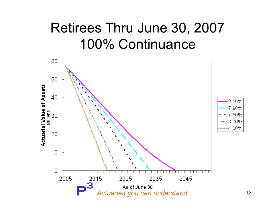 P 3 Actuaries you can understand 18 Retirees Thru June 30, 2007 100% Continuance