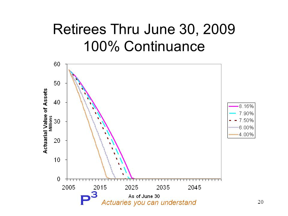 P 3 Actuaries you can understand 20 Retirees Thru June 30, 2009 100% Continuance