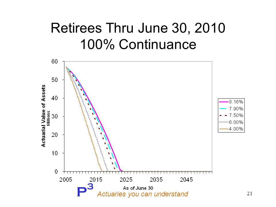 P 3 Actuaries you can understand 21 Retirees Thru June 30, 2010 100% Continuance