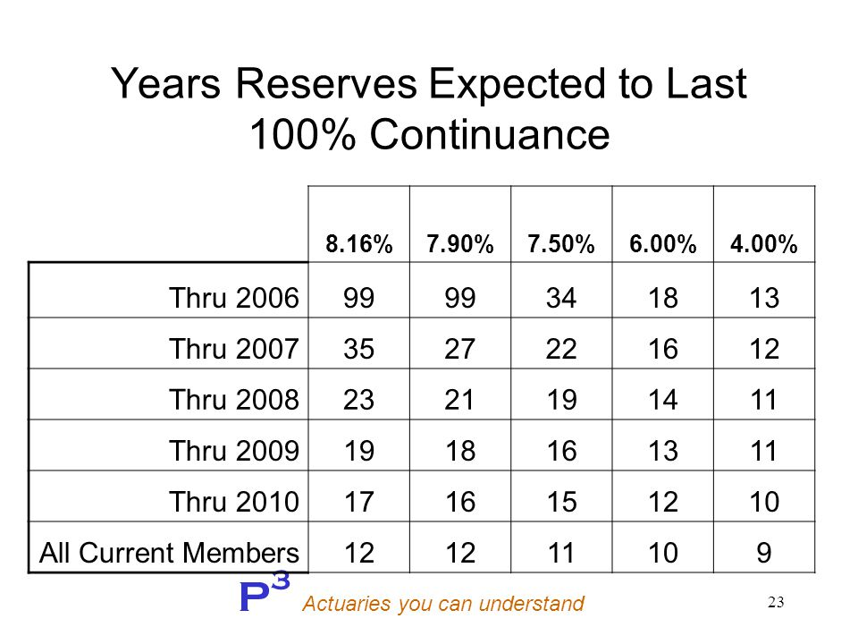 P 3 Actuaries you can understand 23 Years Reserves Expected to Last 100% Continuance 8.16%7.90%7.50%6.00%4.00% Thru 200699 341813 Thru 20073527221612 Thru 20082321191411 Thru 20091918161311 Thru 20101716151210 All Current Members12 11109