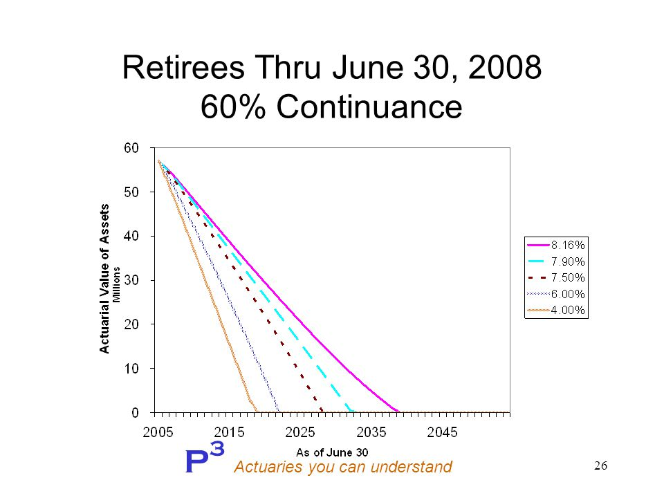 P 3 Actuaries you can understand 26 Retirees Thru June 30, 2008 60% Continuance