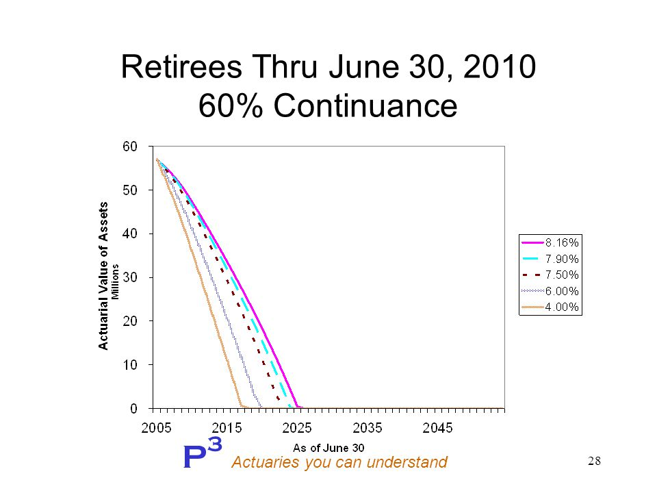 P 3 Actuaries you can understand 28 Retirees Thru June 30, 2010 60% Continuance