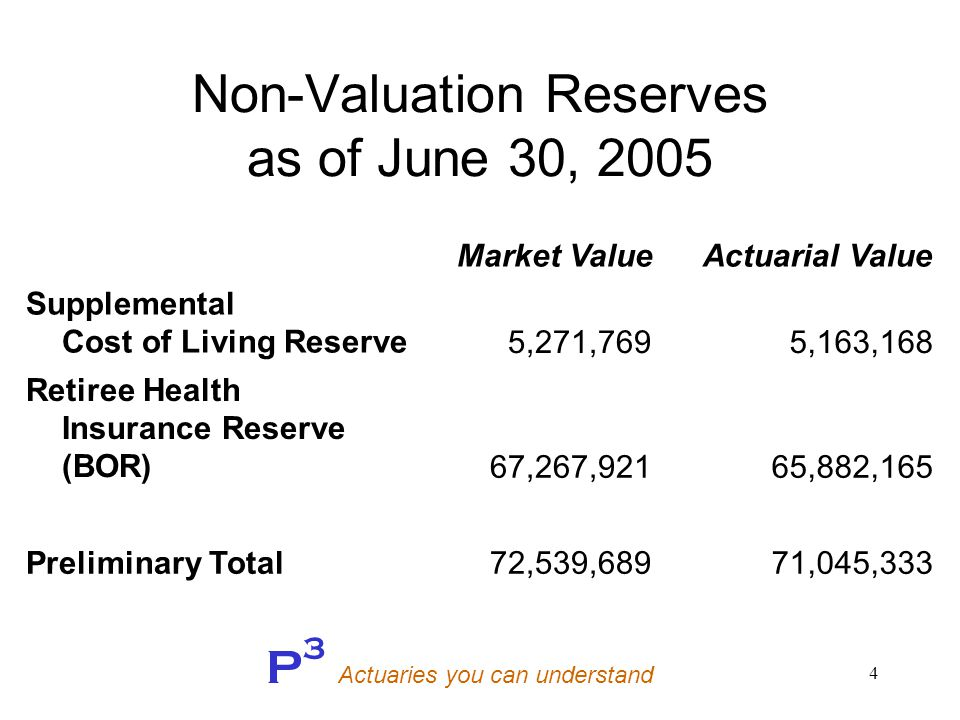 P 3 Actuaries you can understand 25 Retirees Thru June 30, 2007 60% Continuance