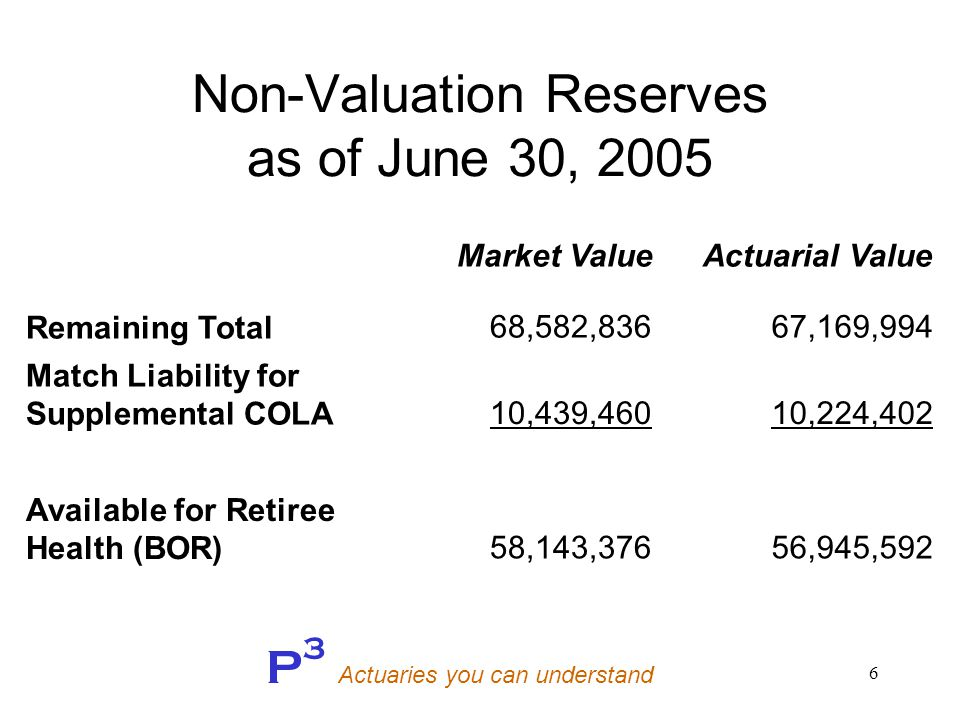 P 3 Actuaries you can understand 6 Non-Valuation Reserves as of June 30, 2005 Market ValueActuarial Value Remaining Total68,582,83667,169,994 Match Liability for Supplemental COLA10,439,46010,224,402 Available for Retiree Health (BOR)58,143,37656,945,592
