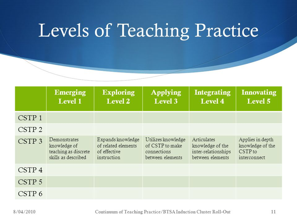 Levels of Teaching Practice Emerging Level 1 Exploring Level 2 Applying Level 3 Integrating Level 4 Innovating Level 5 CSTP 1 CSTP 2 CSTP 3 Demonstrates knowledge of teaching as discrete skills as described Expands knowledge of related elements of effective instruction Utilizes knowledge of CSTP to make connections between elements Articulates knowledge of the inter-relationships between elements Applies in depth knowledge of the CSTP to interconnect CSTP 4 CSTP 5 CSTP 6 8/04/2010Continuum of Teaching Practice/BTSA Induction Cluster Roll-Out11