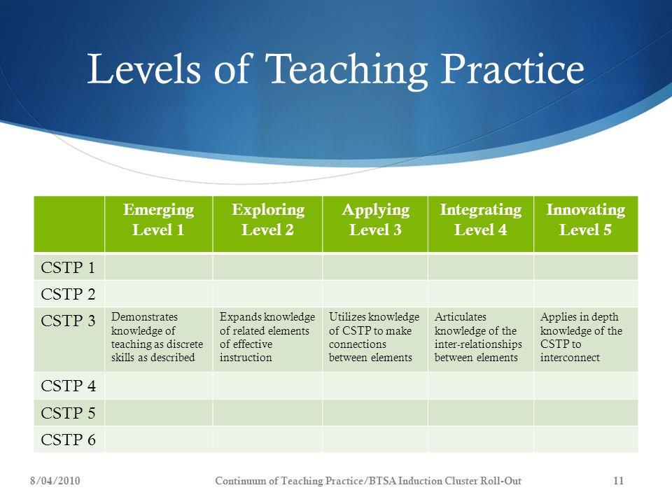Levels of Teaching Practice Emerging Level 1 Exploring Level 2 Applying Level 3 Integrating Level 4 Innovating Level 5 CSTP 1 CSTP 2 CSTP 3 Demonstrat