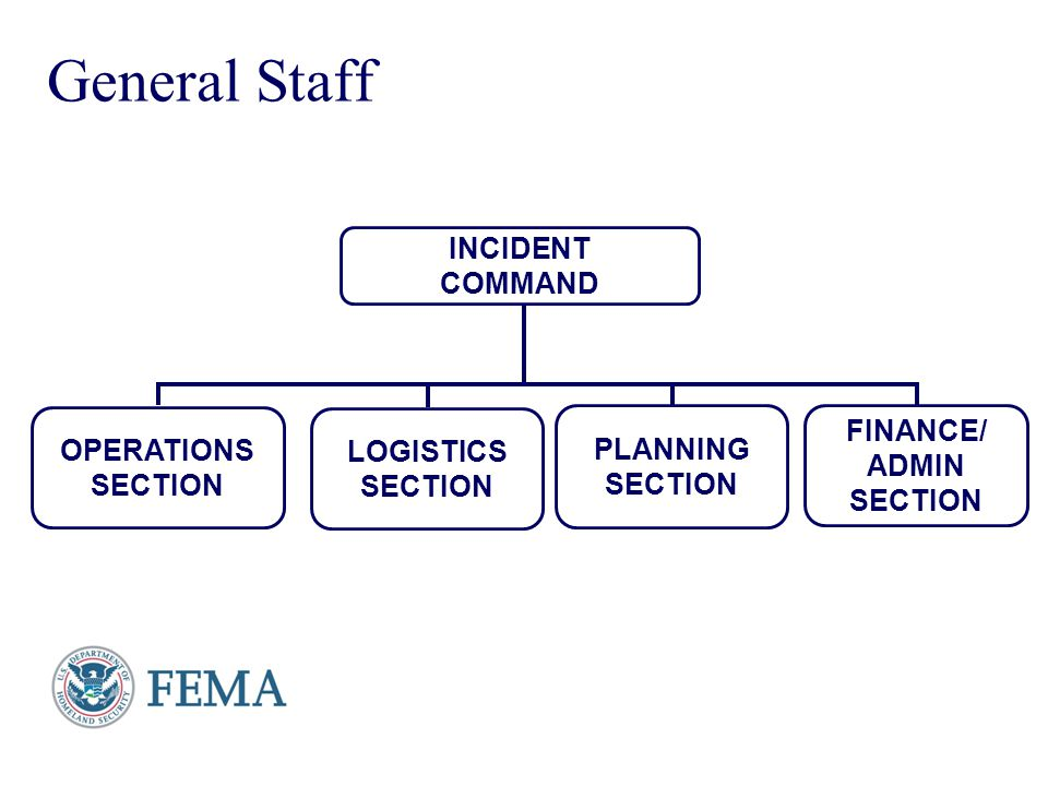 Presenter's Name June 17, 2003 General Staff INCIDENT COMMAND PLANNING SECTION OPERATIONS SECTION LOGISTICS SECTION FINANCE/ ADMIN SECTION