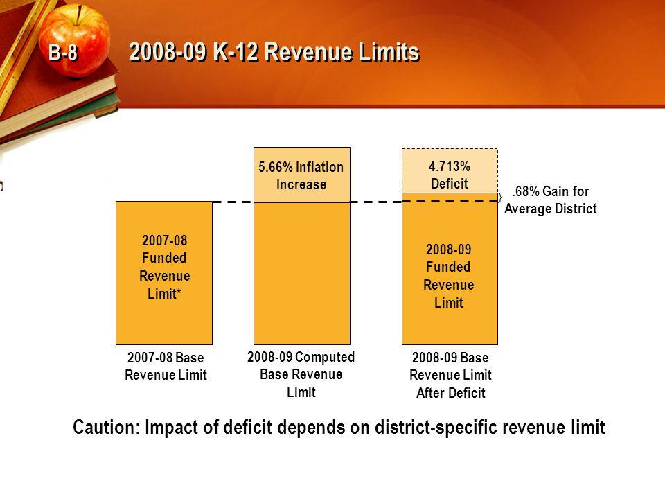 2008-09 K-12 Revenue Limits Caution: Impact of deficit depends on district-specific revenue limit 2007-08 Funded Revenue Limit* 5.66% Inflation Increase 4.713% Deficit.68% Gain for Average District 2008-09 Funded Revenue Limit 2008-09 Computed Base Revenue Limit 2008-09 Base Revenue Limit After Deficit 2007-08 Base Revenue Limit B-8