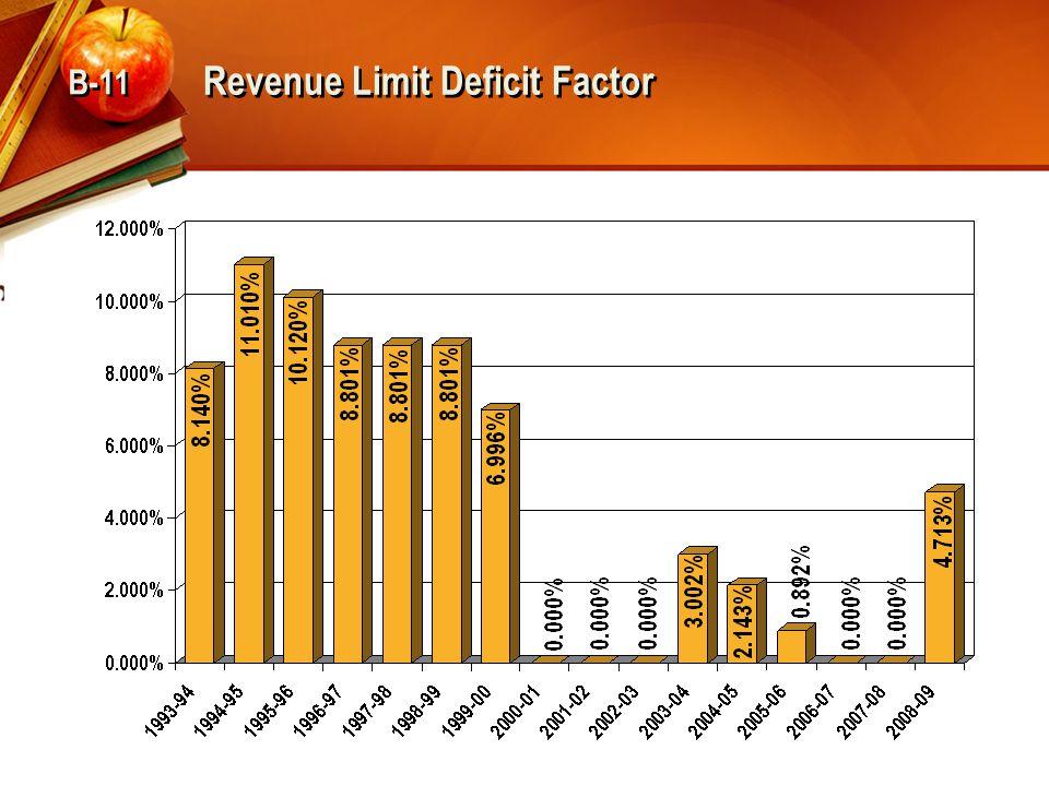Revenue Limit Deficit Factor B-11