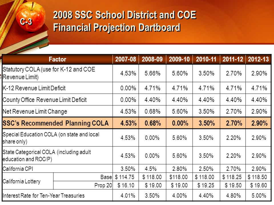2008 SSC School District and COE Financial Projection Dartboard C-3 Factor2007-082008-092009-102010-112011-122012-13 Statutory COLA (use for K-12 and COE Revenue Limit) 4.53%5.66%5.60%3.50%2.70%2.90% K-12 Revenue Limit Deficit0.00%4.71% County Office Revenue Limit Deficit0.00%4.40% Net Revenue Limit Change4.53%0.68%5.60%3.50%2.70%2.90% SSC's Recommended Planning COLA4.53%0.68%0.00%3.50%2.70%2.90% Special Education COLA (on state and local share only) 4.53%0.00%5.60%3.50%2.20%2.90% State Categorical COLA (including adult education and ROC/P) 4.53%0.00%5.60%3.50%2.20%2.90% California CPI3.50%4.5%2.80%2.50%2.70%2.90% California Lottery Base$ 114.75$ 118.00 $ 118.25$ 118.50 Prop 20$ 16.10$ 19.00 $ 19.25$ 19.50$ 19.60 Interest Rate for Ten-Year Treasuries4.01%3.50%4.00%4.40%4.80%5.00%