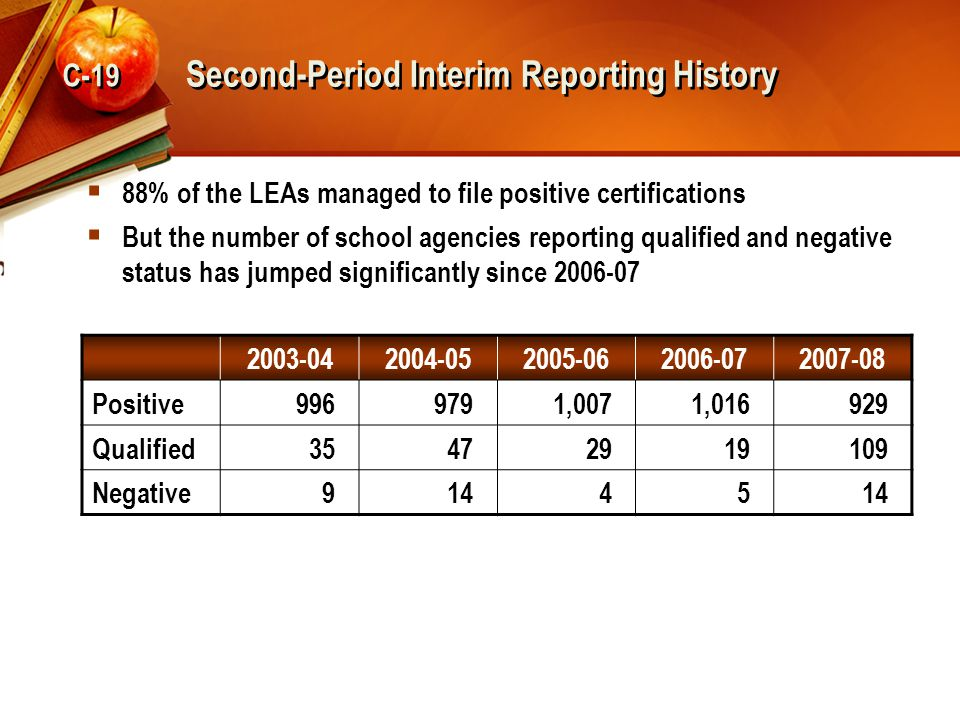Second-Period Interim Reporting History  88% of the LEAs managed to file positive certifications  But the number of school agencies reporting qualif
