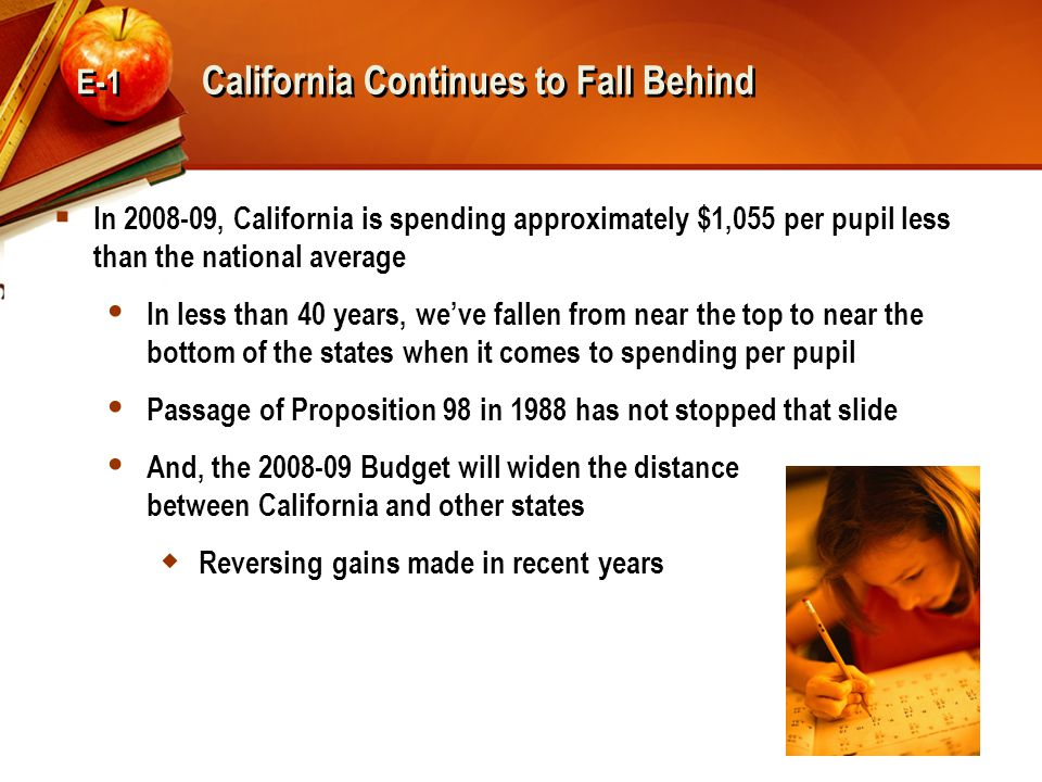 California Continues to Fall Behind  In 2008-09, California is spending approximately $1,055 per pupil less than the national average  In less than