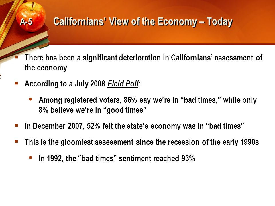Californians' View of the Economy – Today  There has been a significant deterioration in Californians' assessment of the economy  According to a July 2008 Field Poll :  Among registered voters, 86% say we're in bad times, while only 8% believe we're in good times  In December 2007, 52% felt the state's economy was in bad times  This is the gloomiest assessment since the recession of the early 1990s  In 1992, the bad times sentiment reached 93% A-5
