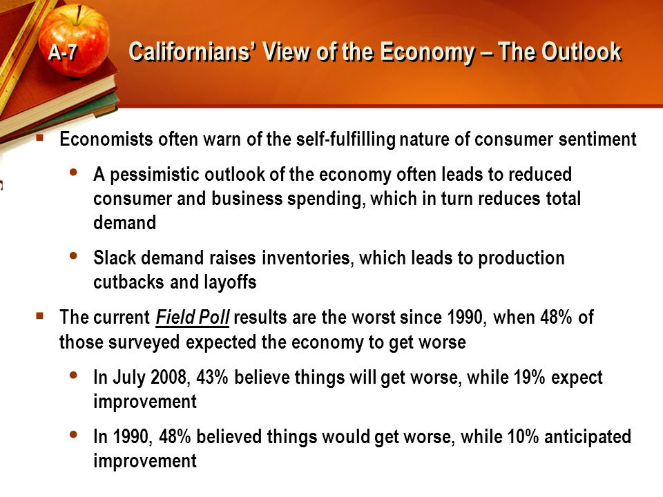 Californians' View of the Economy – The Outlook A-7  Economists often warn of the self-fulfilling nature of consumer sentiment  A pessimistic outlook of the economy often leads to reduced consumer and business spending, which in turn reduces total demand  Slack demand raises inventories, which leads to production cutbacks and layoffs  The current Field Poll results are the worst since 1990, when 48% of those surveyed expected the economy to get worse  In July 2008, 43% believe things will get worse, while 19% expect improvement  In 1990, 48% believed things would get worse, while 10% anticipated improvement