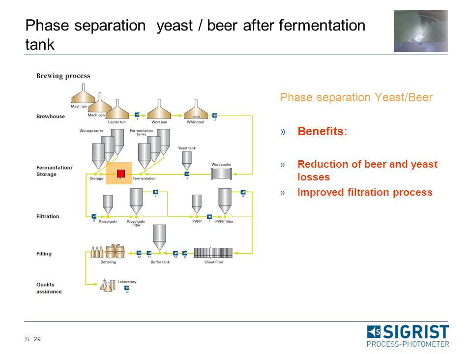 S. 28 Yeast dosing Yeast dosing :  Benefits:  Optimization of the fermentation  shorter fermentation time  save up to one day