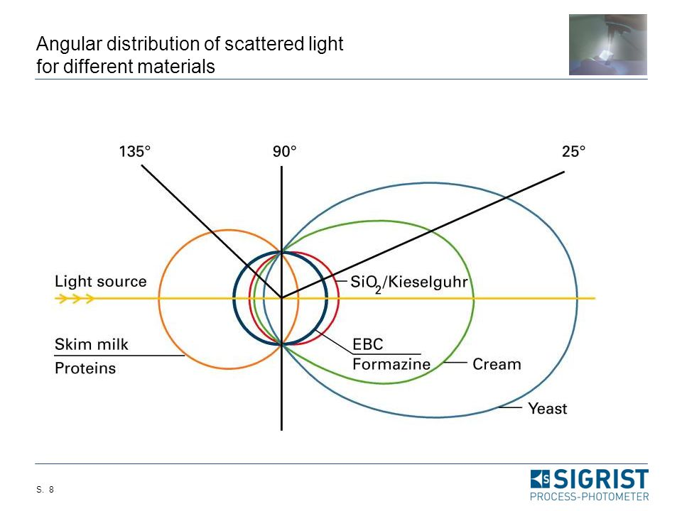 S. 7 Dual angle measurement  Dual angle scattered light measurement to characterize particle size distribution  Introduced by Sigrist in 1988 d =5u