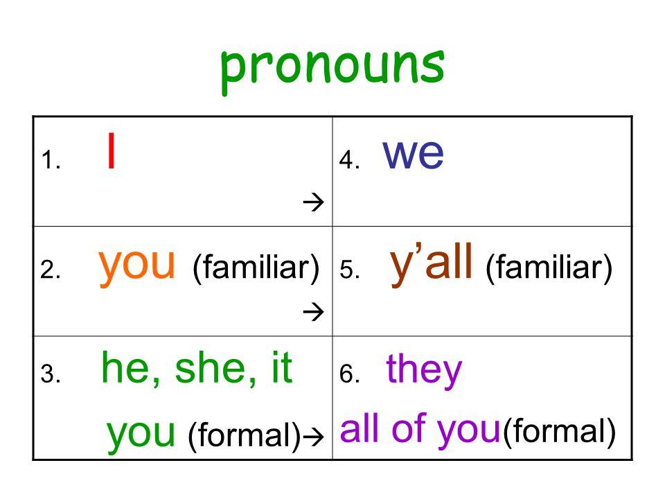 pronombres 1.yo  4. nosotros nosotras 2. tú (familiar)  5.