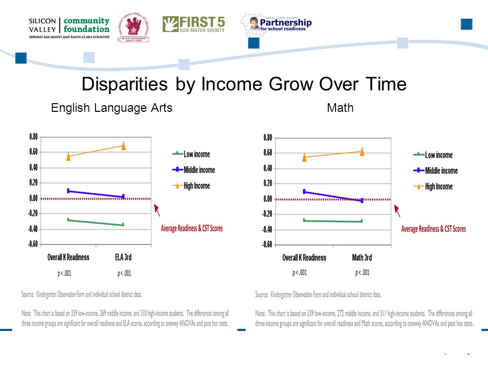 www.siliconvalleycf.org Disparities by Income Grow Over Time English Language ArtsMath