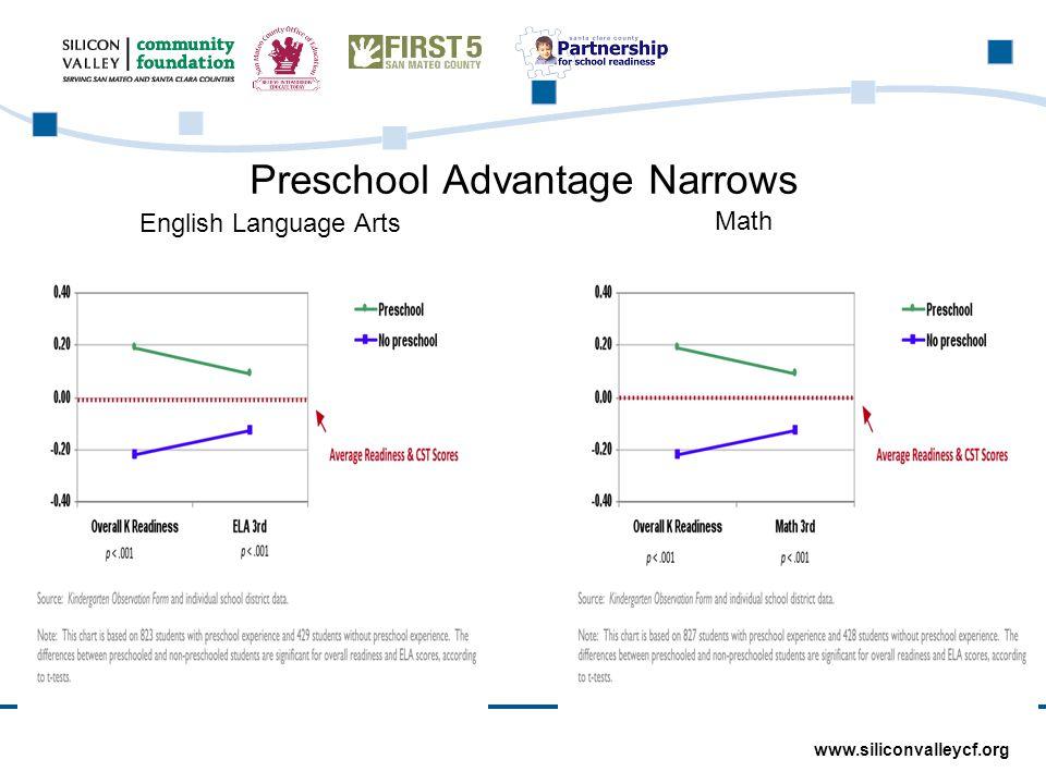 www.siliconvalleycf.org Preschool Advantage Narrows English Language Arts Math