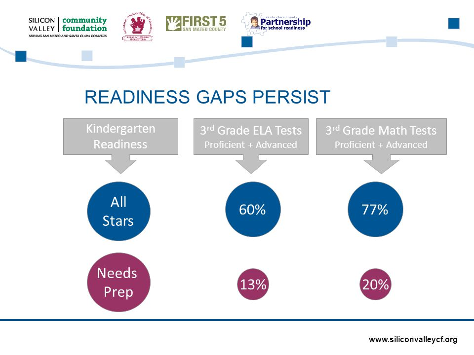 READINESS GAPS PERSIST www.siliconvalleycf.org Kindergarten Readiness 3 rd Grade ELA Tests Proficient + Advanced All Stars Needs Prep 60% 13% 3 rd Grade Math Tests Proficient + Advanced 77% 20%