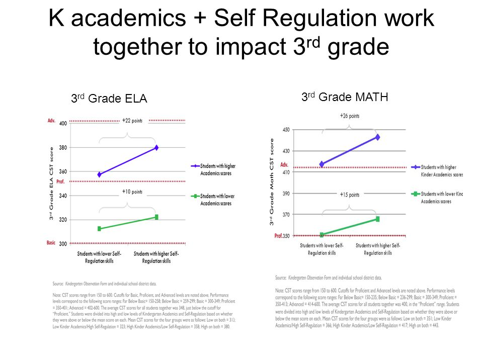 8 Linking Readiness to 3 rd Grade Achievement From Applied Survey Research