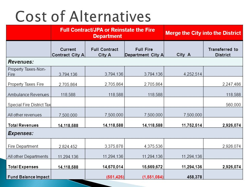 Cost of Alternatives Full Contract/JPA or Reinstate the Fire Department Merge the City into the District Current Contract City A Full Contract City A