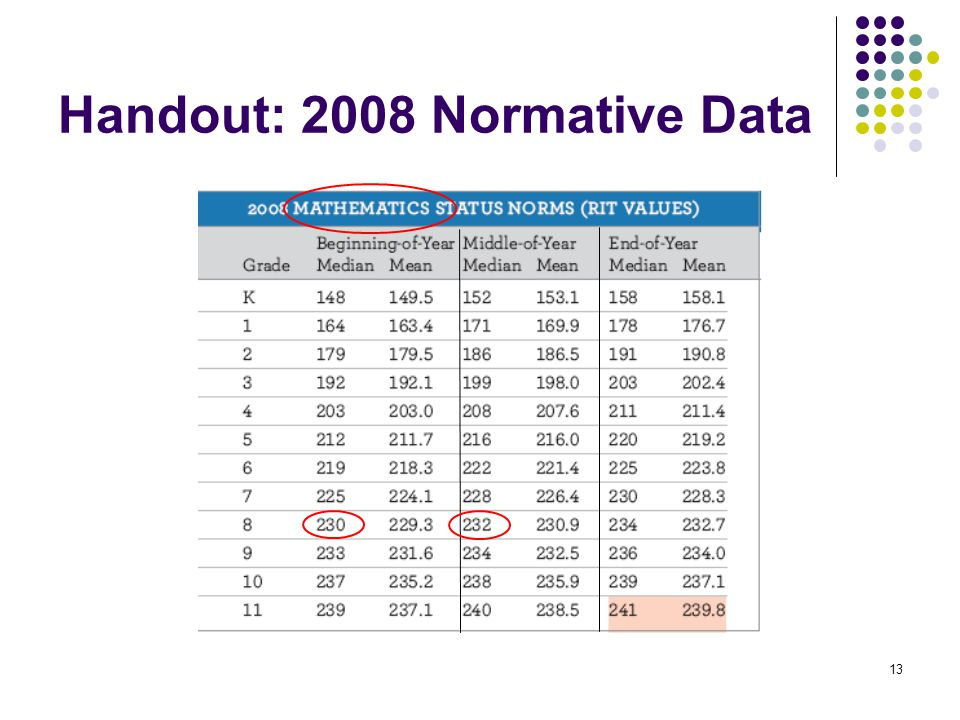 13 Handout: 2008 Normative Data
