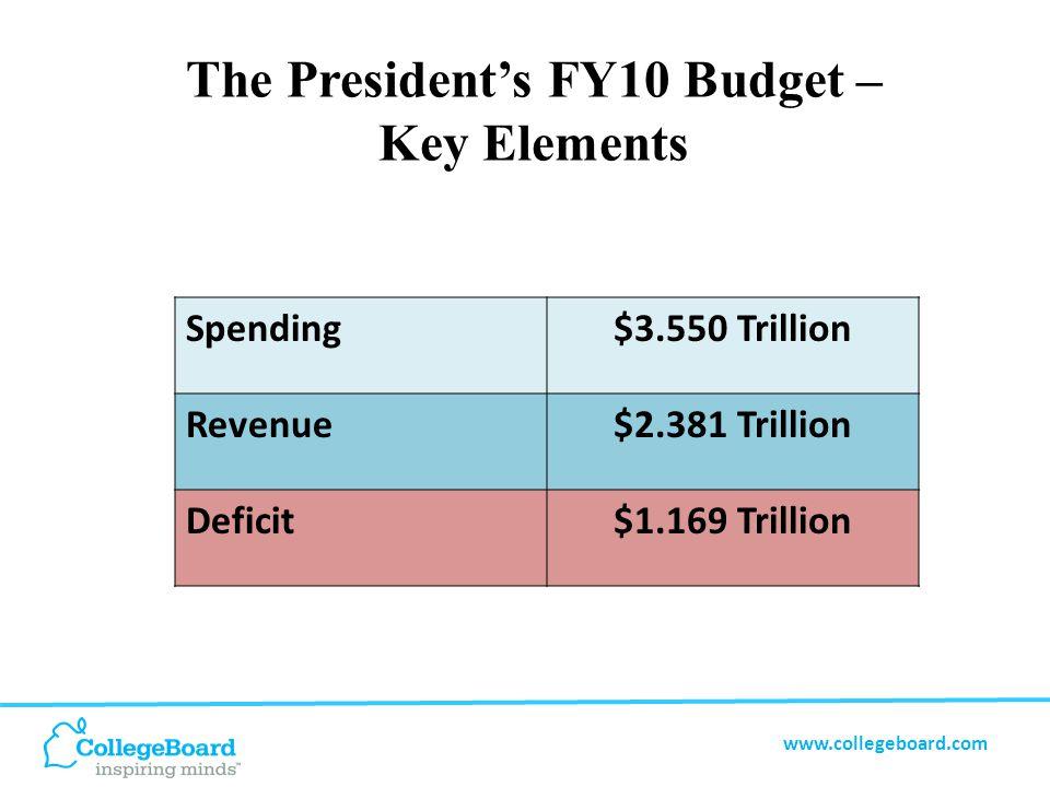 www.collegeboard.com The President's FY10 Budget – Key Elements Spending$3.550 Trillion Revenue$2.381 Trillion Deficit$1.169 Trillion