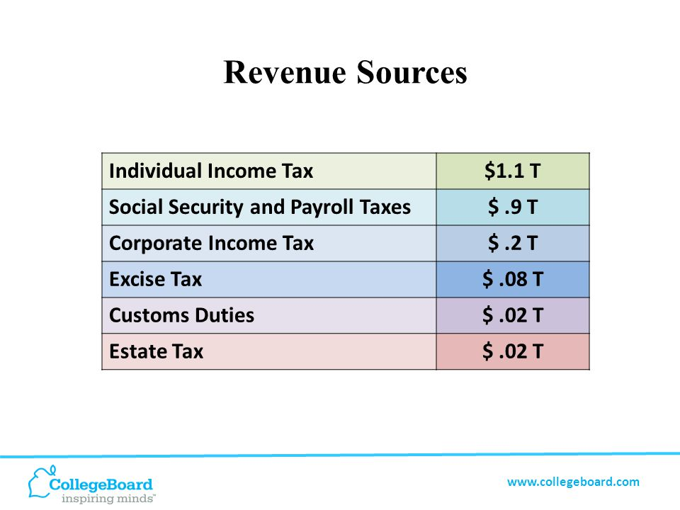www.collegeboard.com Revenue Sources Individual Income Tax$1.1 T Social Security and Payroll Taxes$.9 T Corporate Income Tax$.2 T Excise Tax$.08 T Customs Duties$.02 T Estate Tax$.02 T
