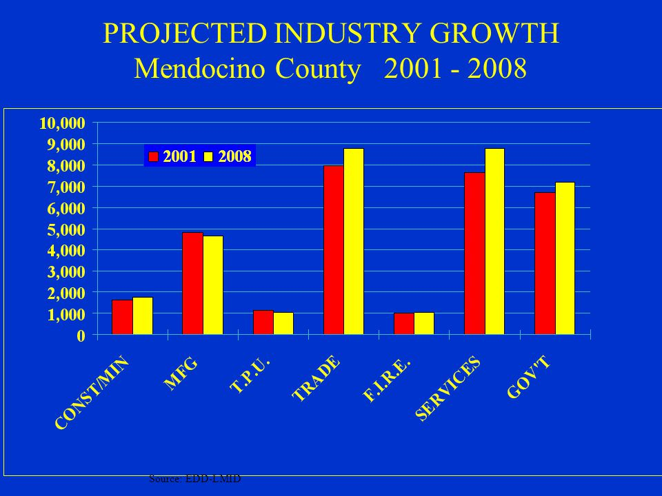 2003 Employment Distribution Comparative Mend. CountyCalifornia Prof.