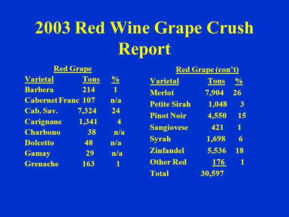 Mendocino County Agriculture 20002001 2002 Wine Grapes 87,960,00087,678,40081,286,000 Timber145,798,40080,072,50053,942,500 Bartlett Pears 10,658,50012,548,80012,003,200 Cattle & Calves 5,443,500 7,749,800 7,869,600 Milk 3,730,000 4,703,000 3,805,000 Nursery 2,550,000 2,790,000 3,267,000 Pasture 3,412,800 1,806,800 2,430,900 Bosc Pears 1,135,000 1,346,400 1,791,800 Range 1,640,100 1,160,800 1,384,500 Vegetable N/A 1,111,500 1,050,000