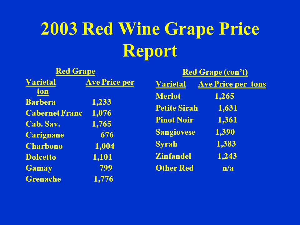 2003 White Wine Grape Crush Report White Grape Varietal Tons % Chardonnay 21,081 77 Chenin Blanc 601 2 French Colom.
