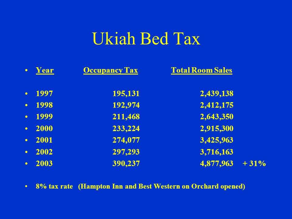 Mendocino County Bed Tax YearBed Tax Revenue% Chg.