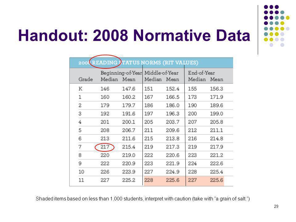 30 Handout: 2008 Normative Data