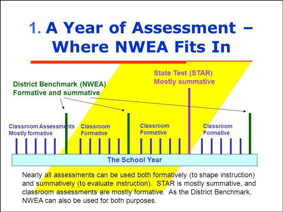 3 The School Year Classroom Assessments Mostly formative Classroom Formative District Benchmark (NWEA) Formative and summative State Test (STAR) Mostl