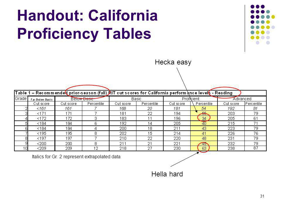 32 Handout: California Proficiency Tables Italics for Gr.