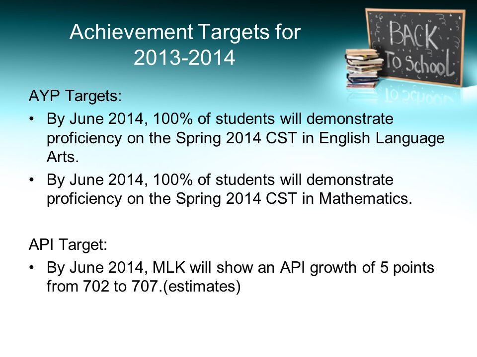 Achievement Targets for 2013-2014 AYP Targets: By June 2014, 100% of students will demonstrate proficiency on the Spring 2014 CST in English Language Arts.