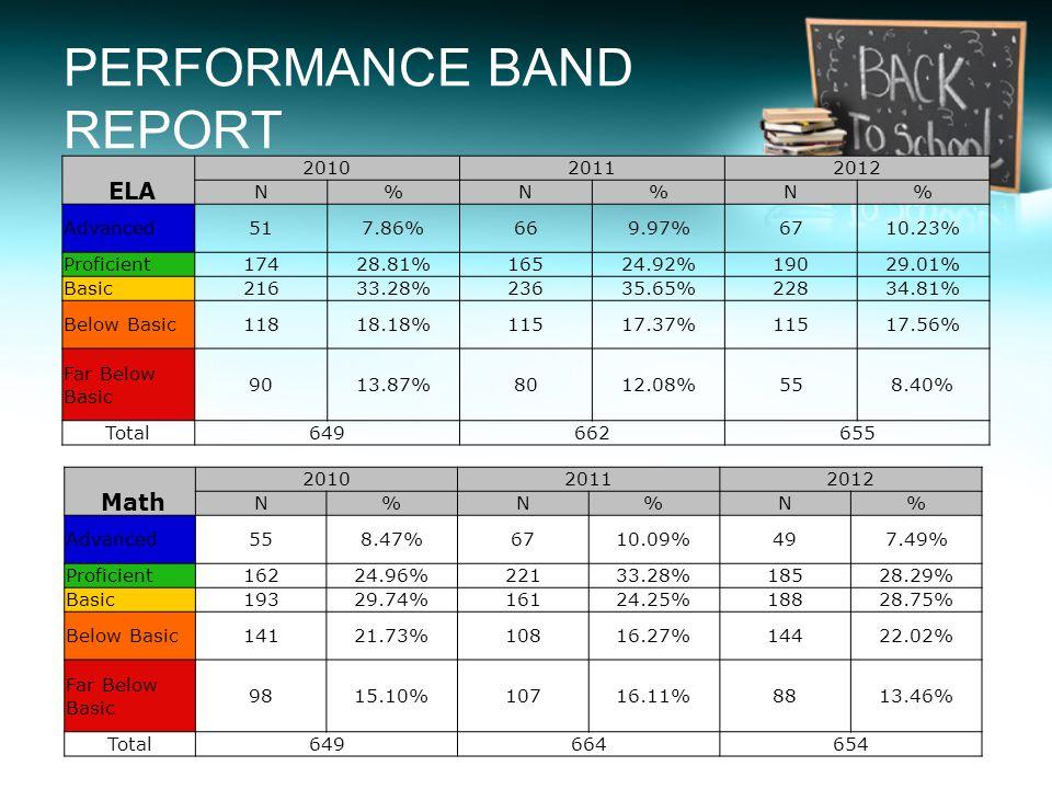 ELA 201020112012 N%N%N% Advanced517.86%669.97%6710.23% Proficient17428.81%16524.92%19029.01% Basic21633.28%23635.65%22834.81% Below Basic11818.18%1151