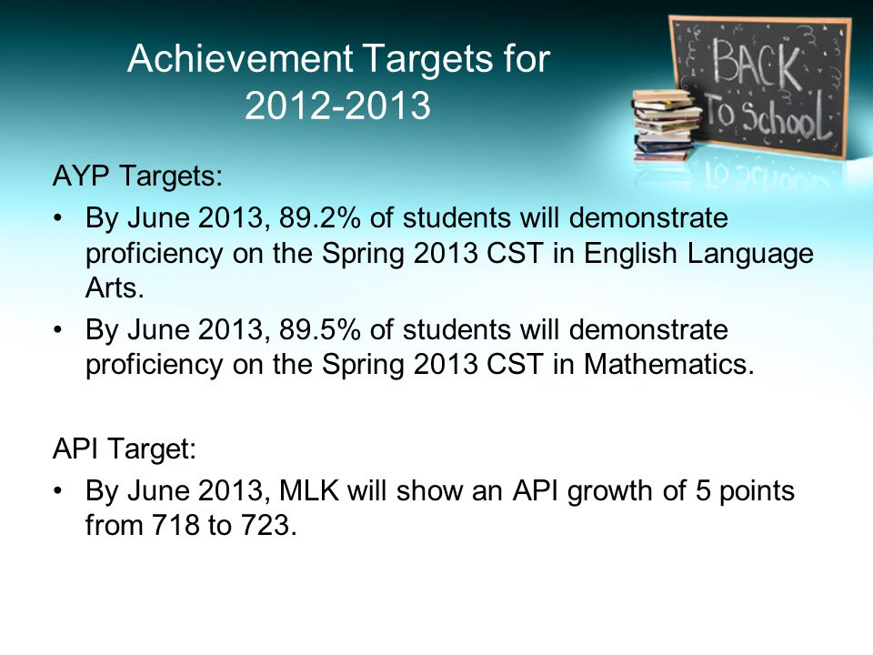 Achievement Targets for 2012-2013 AYP Targets: By June 2013, 89.2% of students will demonstrate proficiency on the Spring 2013 CST in English Language