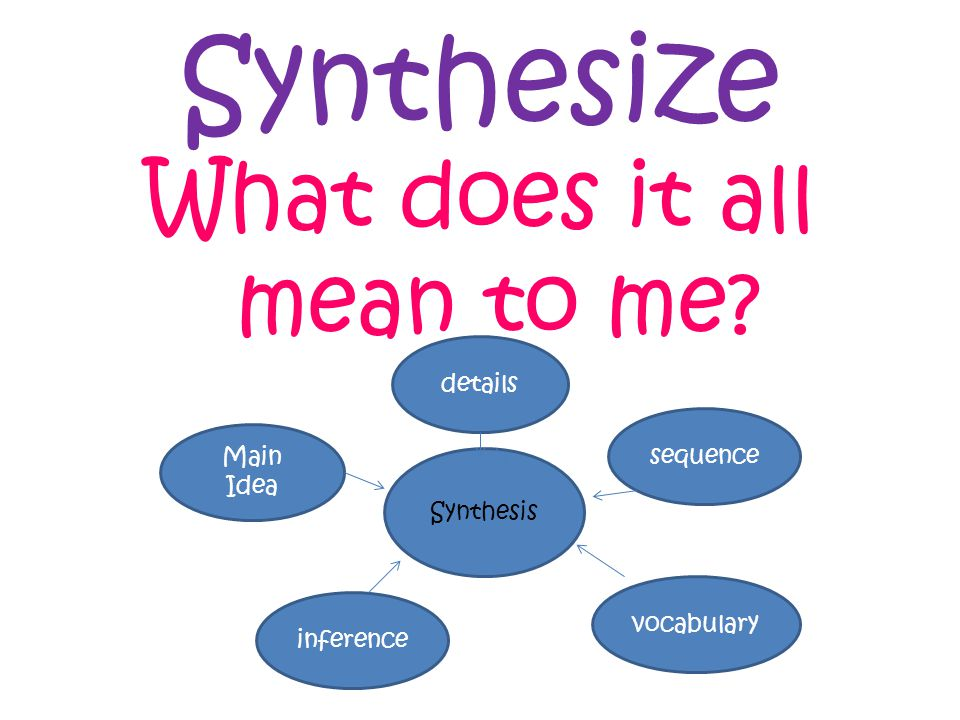 Synthesize What does it all mean to me Synthesis sequence vocabulary details Main Idea inference