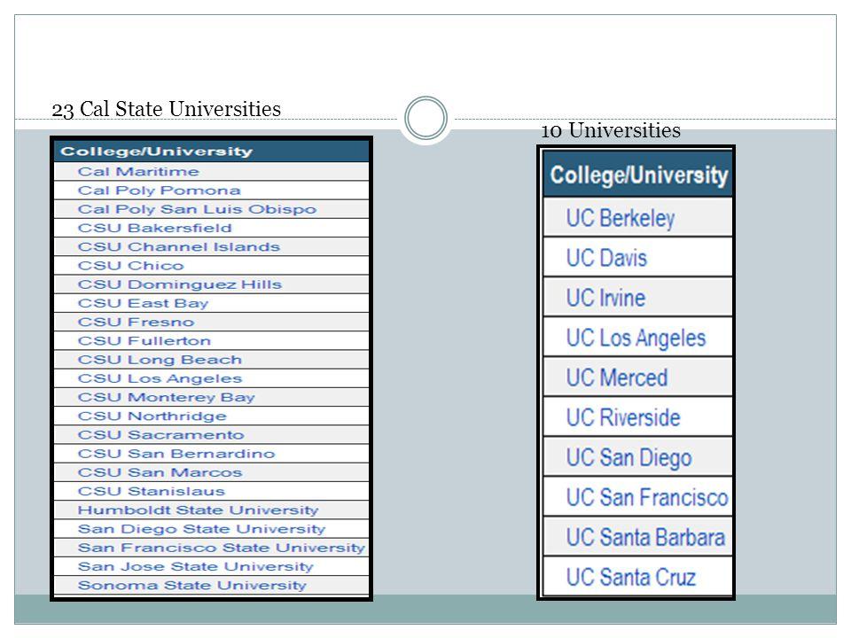 10 Universities 23 Cal State Universities