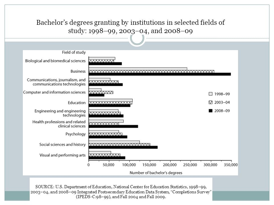 Bachelor's degrees granting by institutions in selected fields of study: 1998–99, 2003–04, and 2008–09 SOURCE: U.S. Department of Education, National